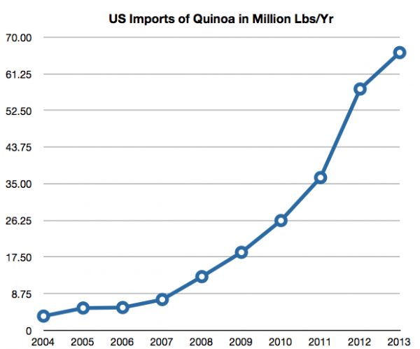 アメリカのキヌア輸入量