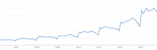 Google トレンド - ウェブ検索の人気度 quinoa - すべての国, 2006 3 - 2013 10 (2)