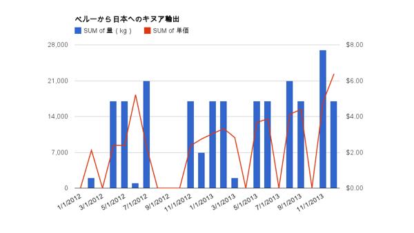 ペルーから日本へのキヌア輸出