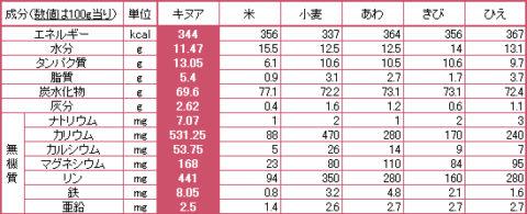キヌア栄養成分表の作り方は意外と安易