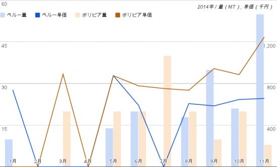 キヌア2014年輸入量