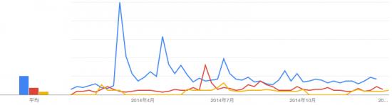 キヌア注目度3年間比較